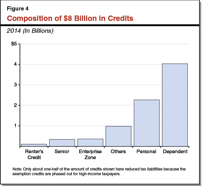 Figure 4 - Composition of $8 Billion in Credits