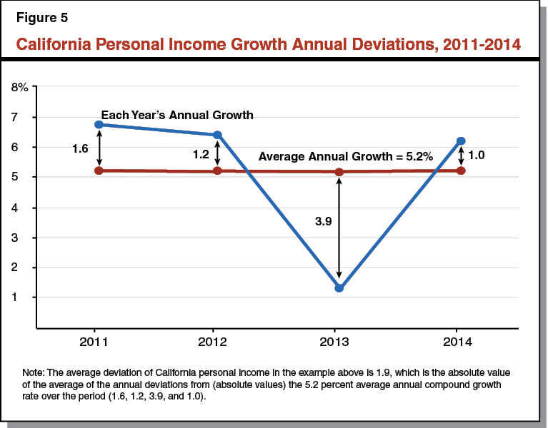 Figure 5 - California Personal Income Growth Annual Deviations, 2011-2014