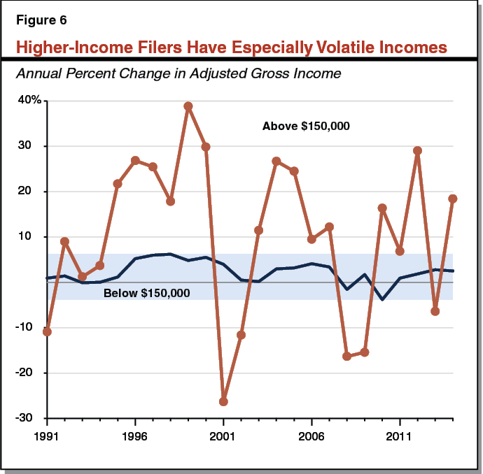 Figure 6 - Higher-Income Filers Have Especially Volatile Incomes