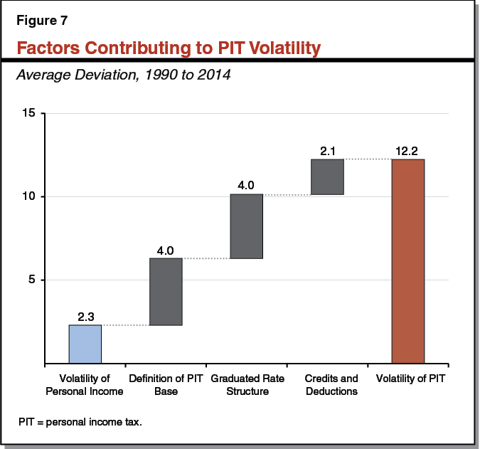 Figure 7 - Factors Contributing to PIT Volatility
