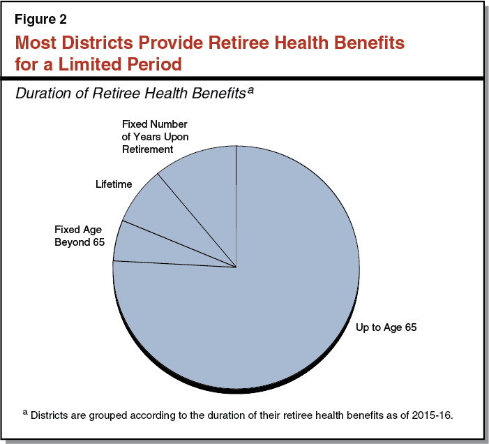Fig. 2. Most Districts Provide Retiree Health Benefits for a Limited Period