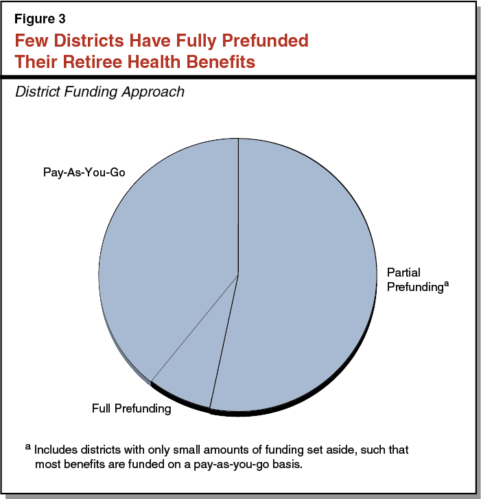 Fig. 3. Few Districts Have Fully Prefunded Their Retiree Health Benefits