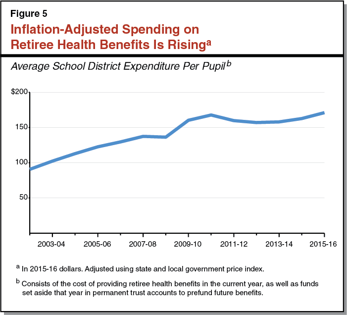 Fig. 5. Inflation-Adjusted Spending on Retiree Health Benefits Is Rising