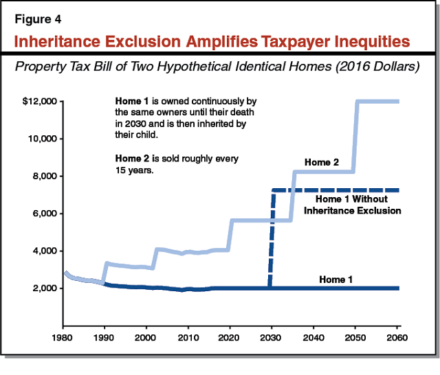 Figure 4 - Inheritance Exclusion Amplifies Taxpayer Inequities