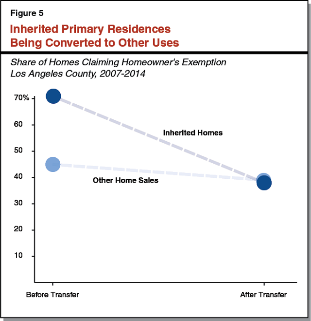 Figure 5 - Inherited Primary Residences Being Converted To Other Uses