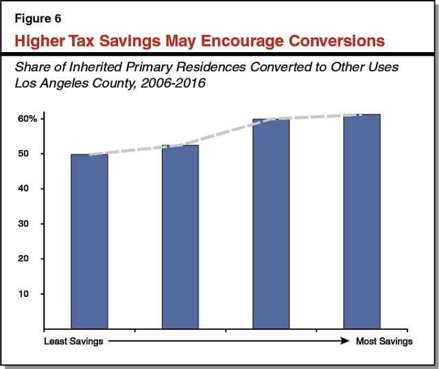 Figure 6 - Higher Tax Savings May Encourage Conversions