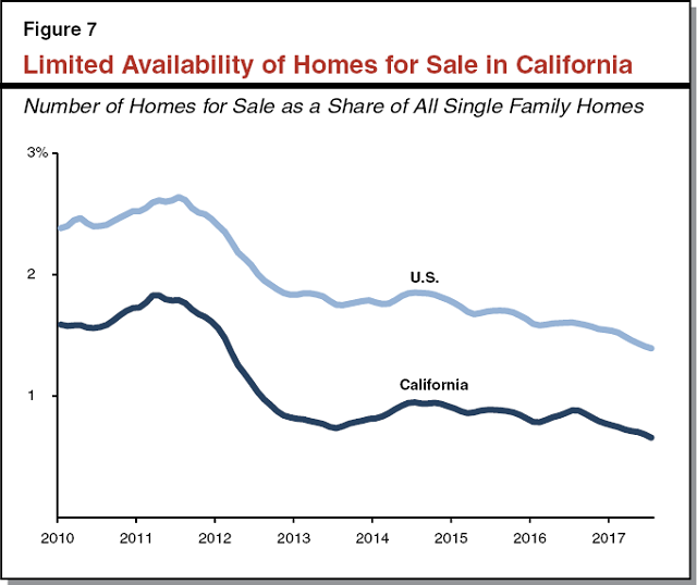 Figure 7 - Limited Availability of Homes For Sale In California