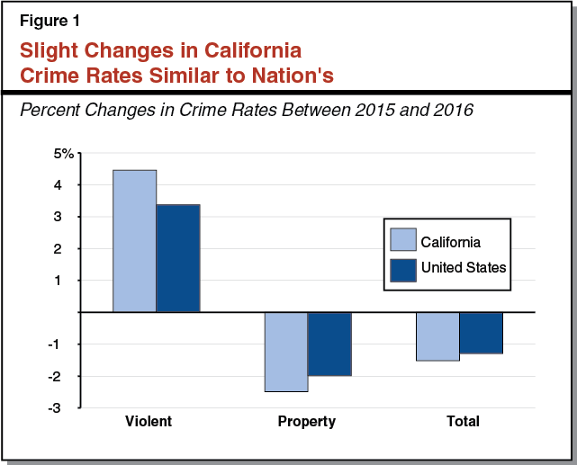 Figure 1 - Slight Changes in California Crime Rates Similar to Nation's