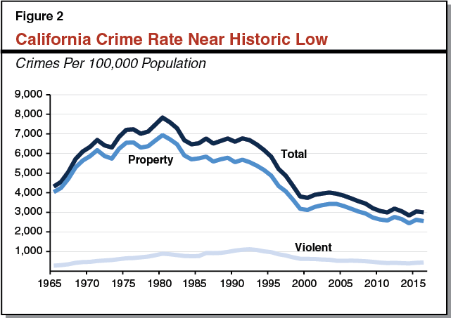 Figure 2 - California Crime Rate Near Historic Low