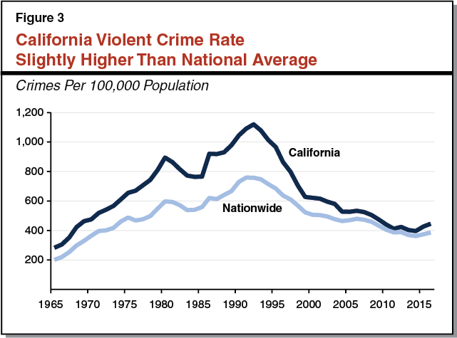Figure 3 - California Violent Crime Rate Slightly Higher Than National Average