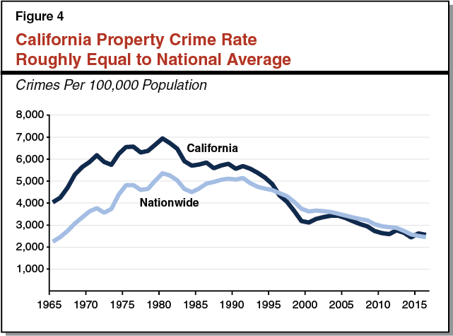 Figure 4 - California Property Crime Rate Roughly Equal to National Average
