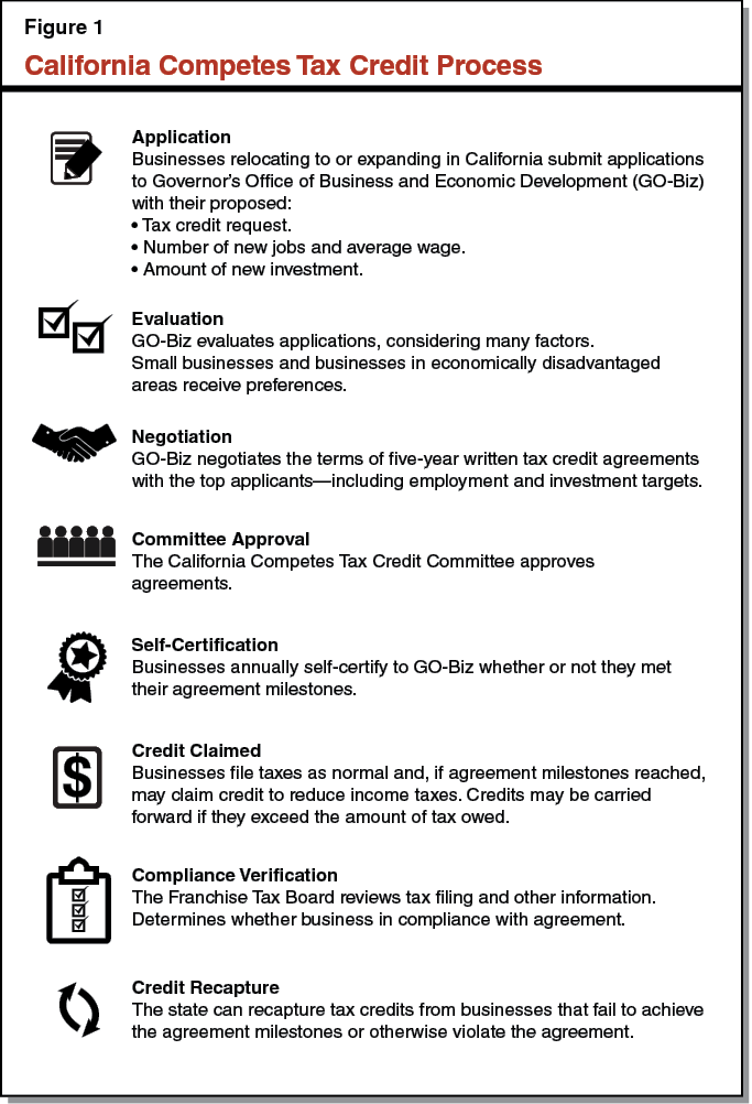 Figure 1 - California Competes Tax Credit Process