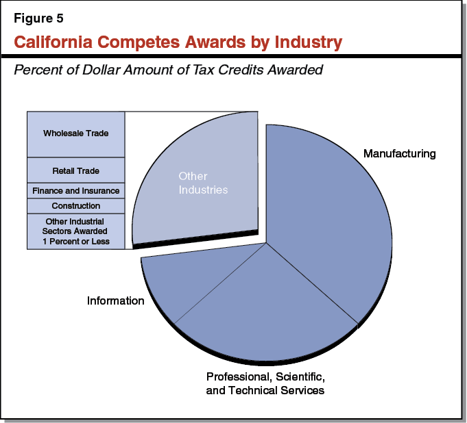 Figure 5 - California Competes Awards by Industry