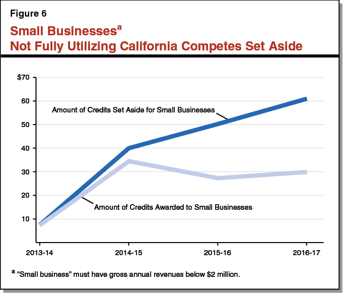 Figure 6 - Small Businesses Not Fully Utilizing California Competes Set Aside