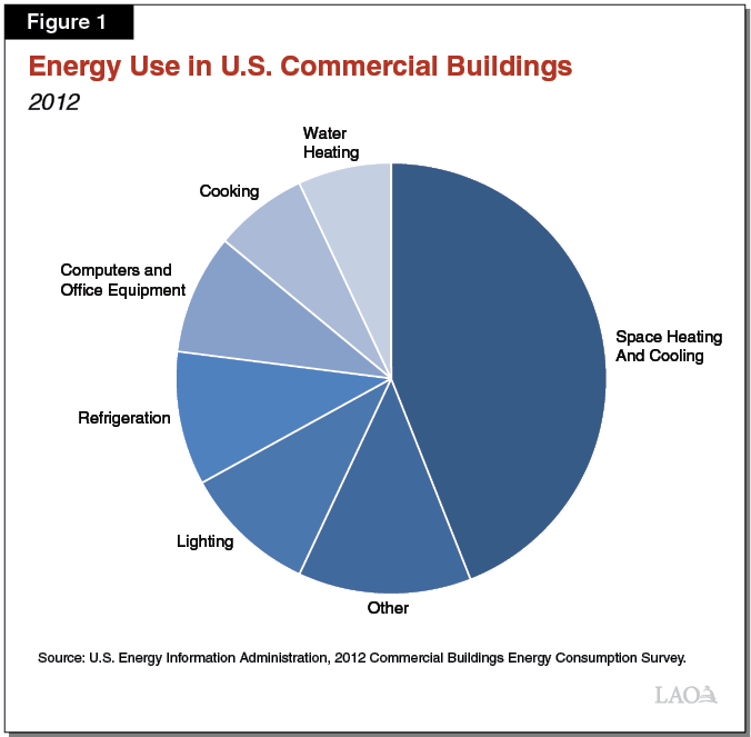 Figure 1 - Energy Use in U.S. Commercial Buildings
