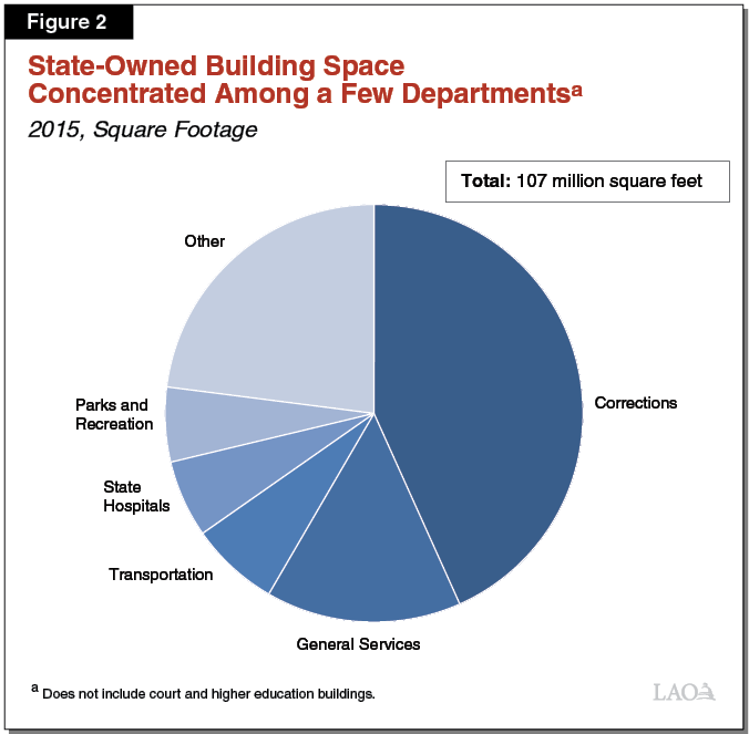 Figure 2 - State-Owned Building Space Concentrated Among a Few Departments