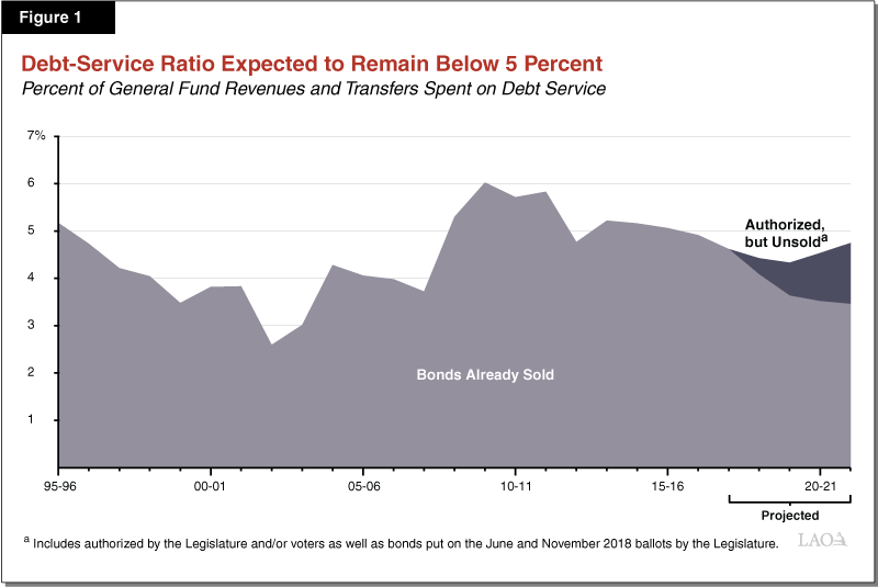 Figure 1 - Debt Service Ratio Expected to Remain Below 5 Percent