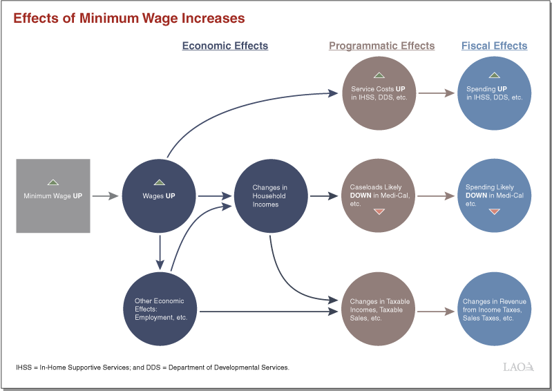the employment effect of an increase Would decrease interest rates leads employment levels to increase would decrease interest rates leads employment levels to increase.