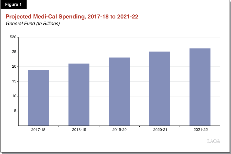 Figure 1 - Projected Medi-Cal Spending 2017-18 to 2021-22