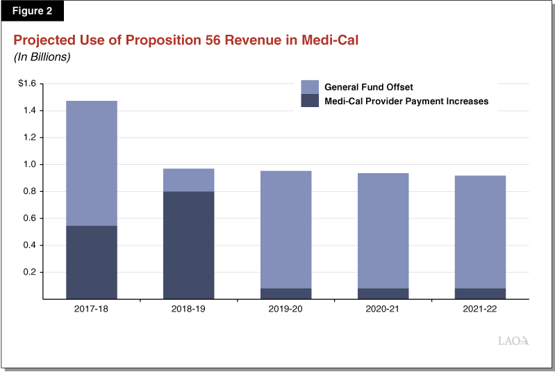 Figure 2 - Projected Use of Proposition 56 Revenue in Medi-Cal