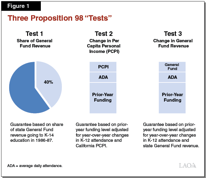 Figure 1: Three Proposition 98 Tests
