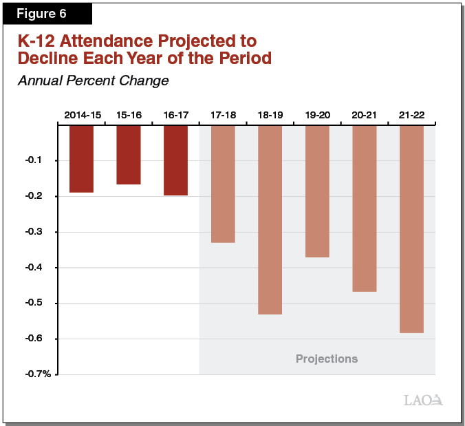Figure 6: K-12 Attendance Projected to Decline Each Year of the Period