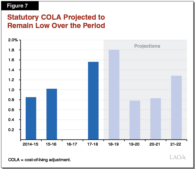 Figure 7: Statutory COLA Projected to Remain Low Over the Period