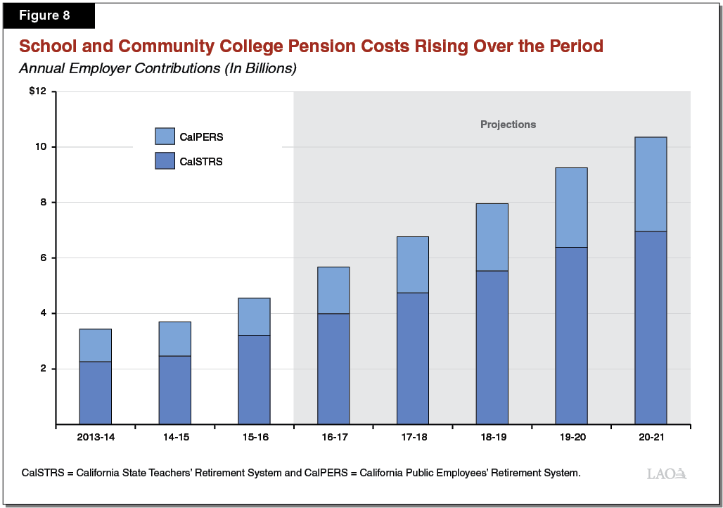 Figure 8: School and Community College Pension Costs Rising Over the Period