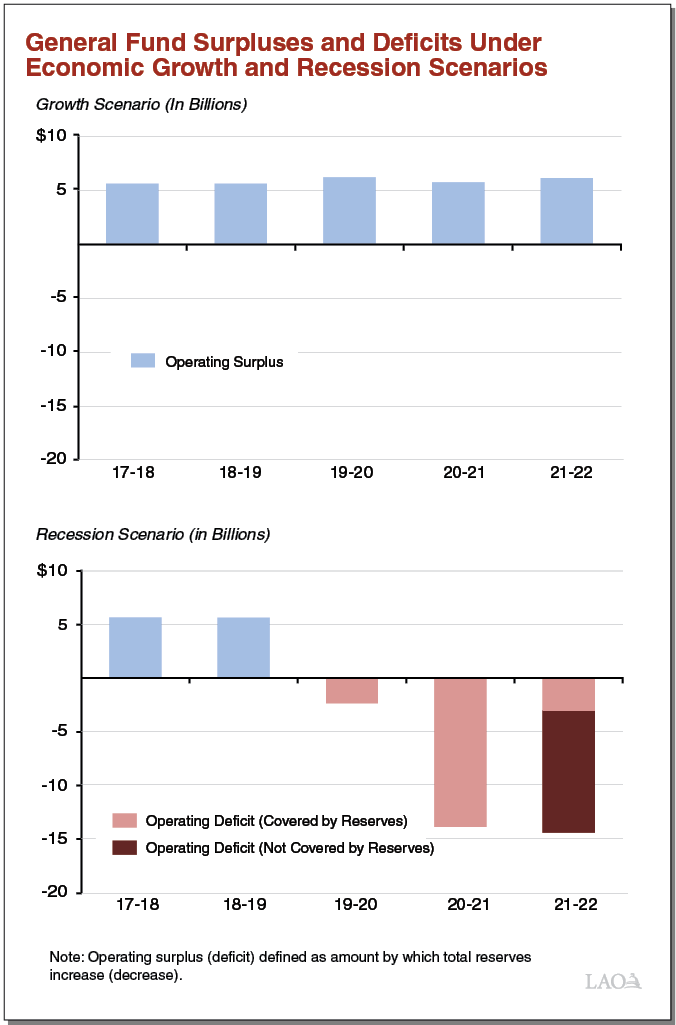 General Fund Surpluses and Deficits Under Economic Growth and Recession