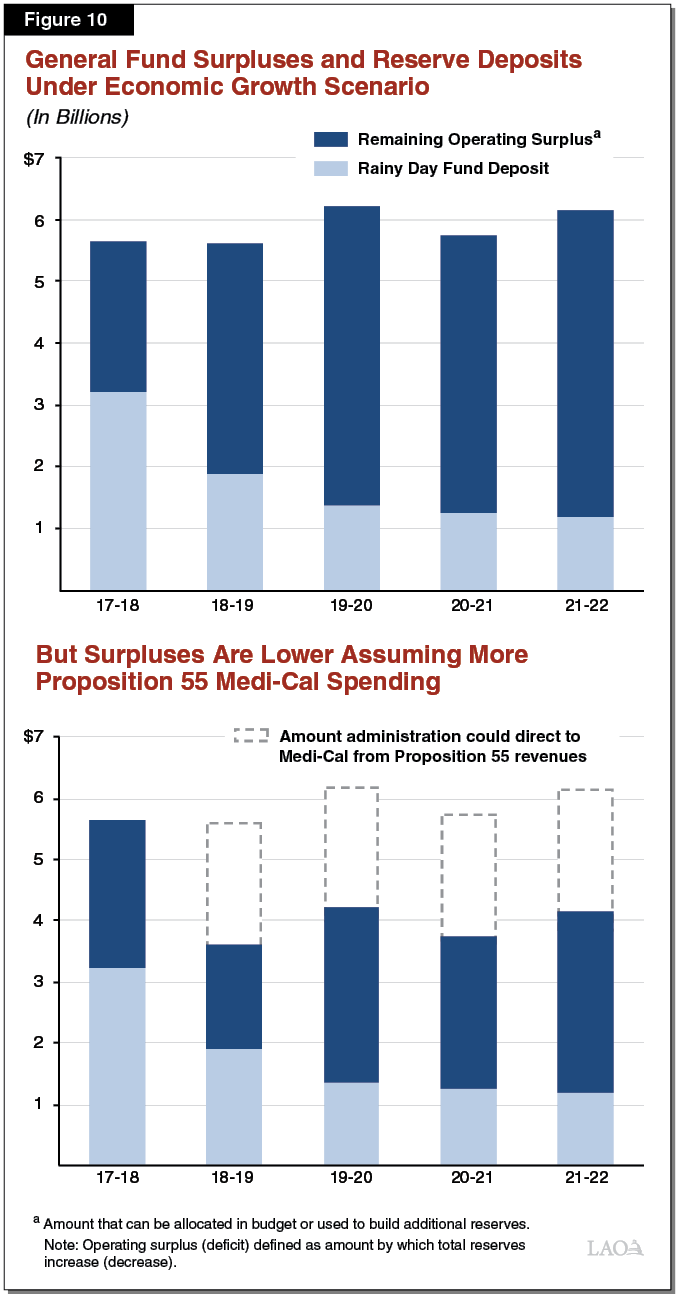 Figure 10 - General Fund Surpluses and Reserve Deposits Under Economic Growth Scenario