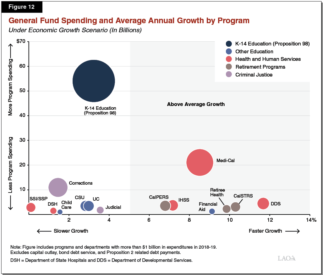 Figure 12 - General Fund Spending and Average Annual Growth by Program