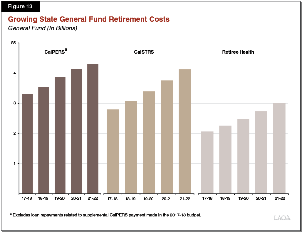Figure 13 - Growing General Fund Retirement