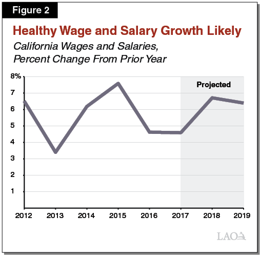 Figure 2 - Healthy Wage and Salary Growth Likely