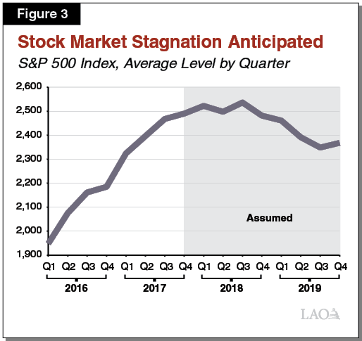 Figure 3 - Stock Market Stagnation Anticipated