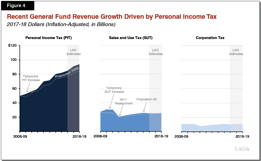 Figure 4 - Recent General Fund Revenue Growth Mostly Due to Personal Income Tax