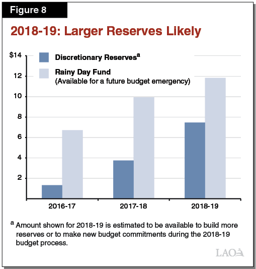 Figure 8 - 2018-19 - Larger Reserves Likely