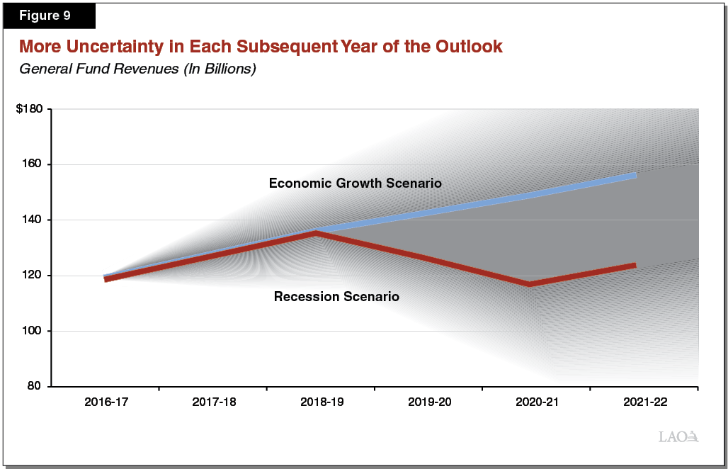 Figure 9 - More Revenue Uncertainty in Each Subseqent Year