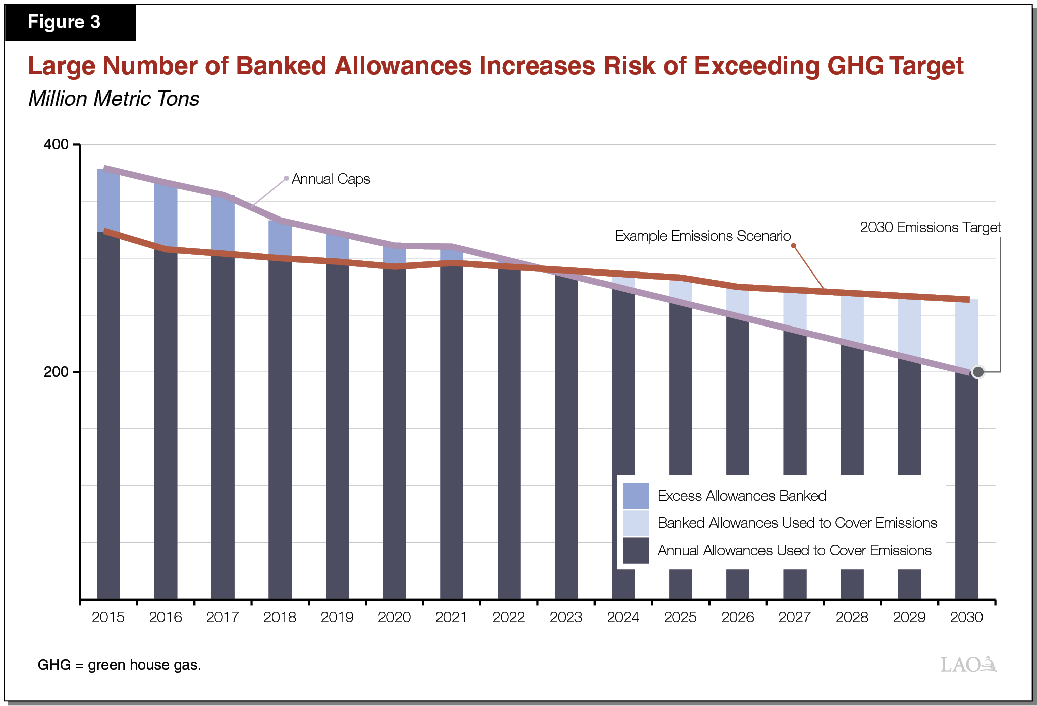 Figure 3 - Large Number of Banked Allowances Increases Risk of Exceeding GHG Target