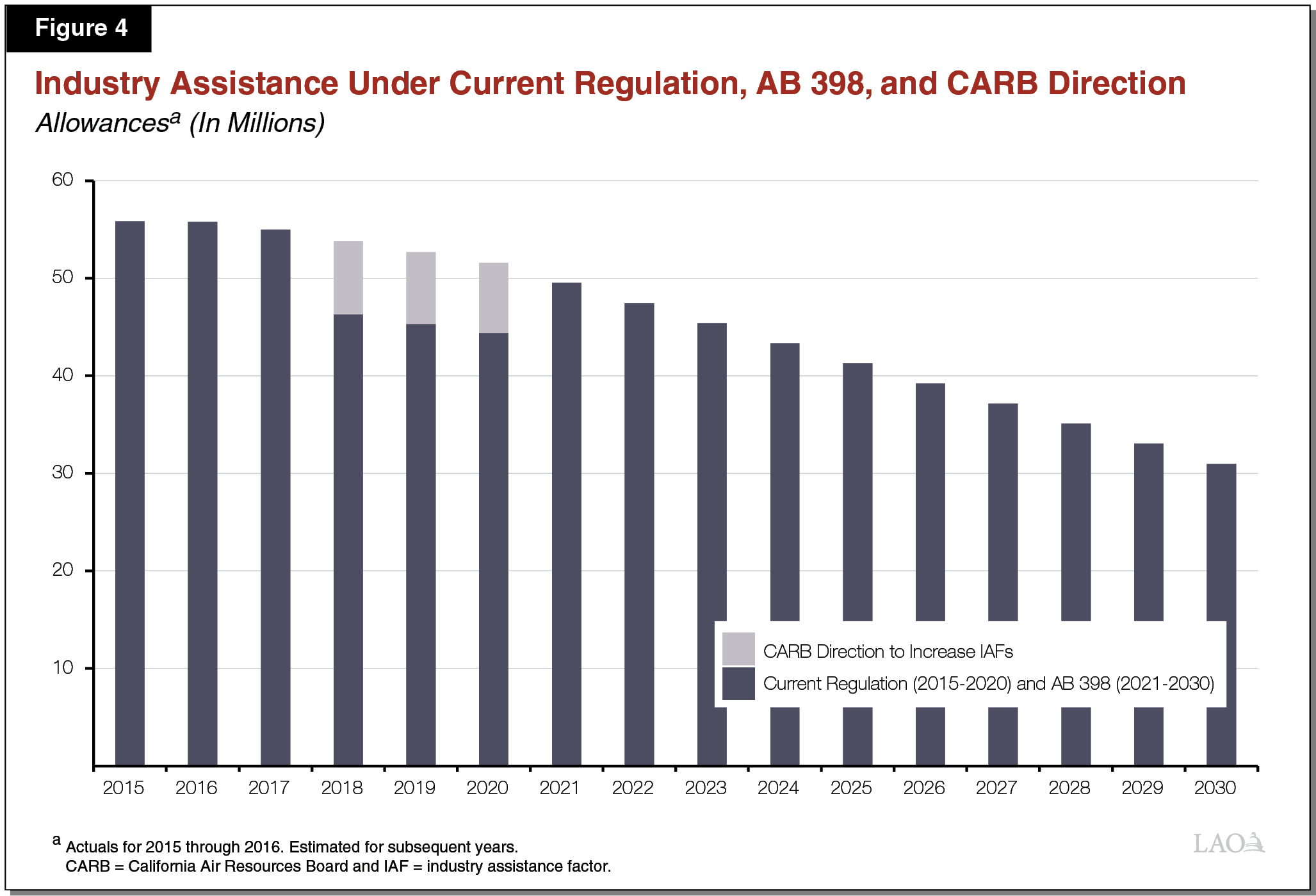 Figure 4 - Industry Assistance Under Current Regulation, AB 398, and CARB Direction