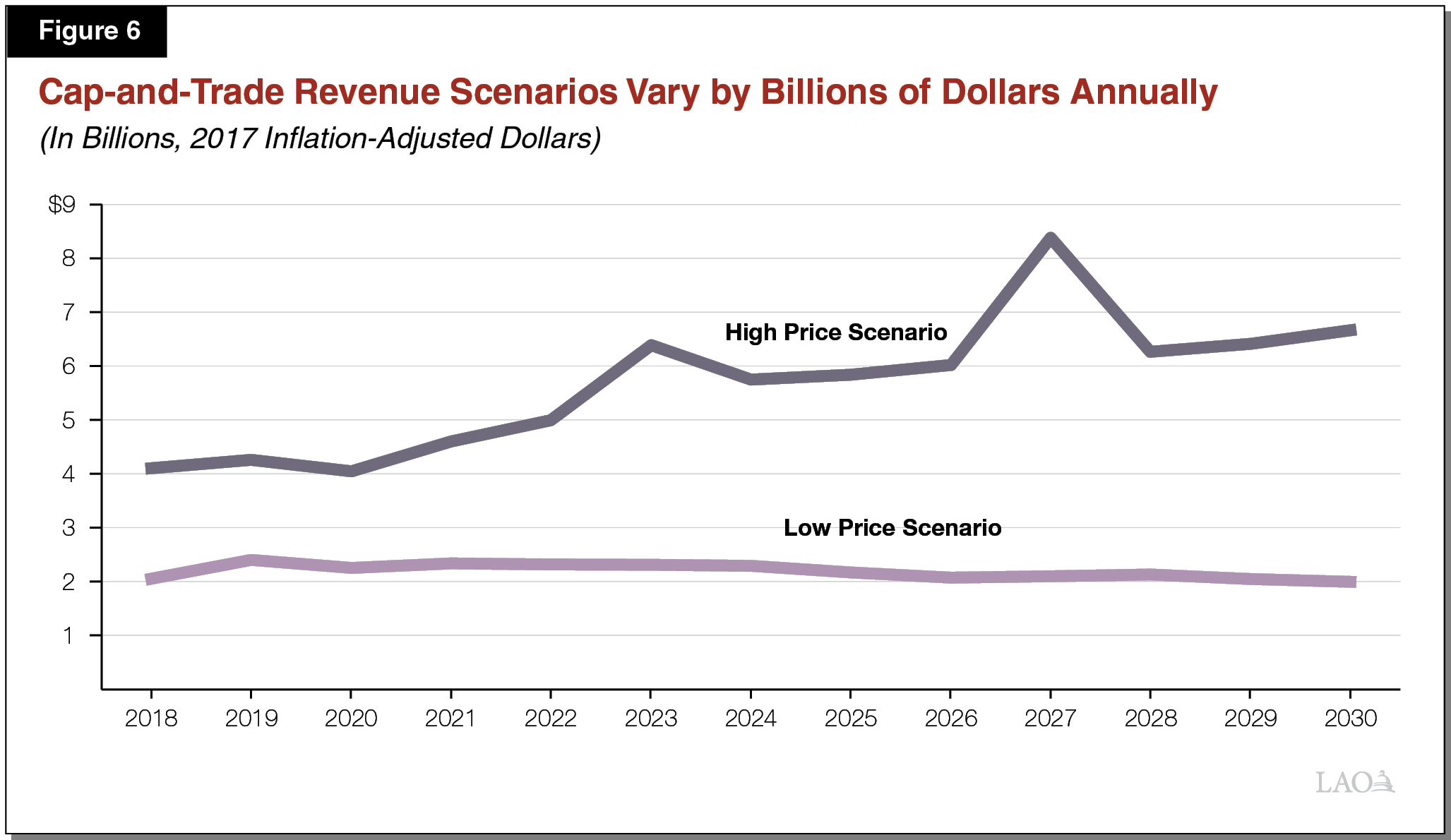 Figure 6 - Cap-and-Trade Revenue Scenarios Vary by Billions of Dollars Annually