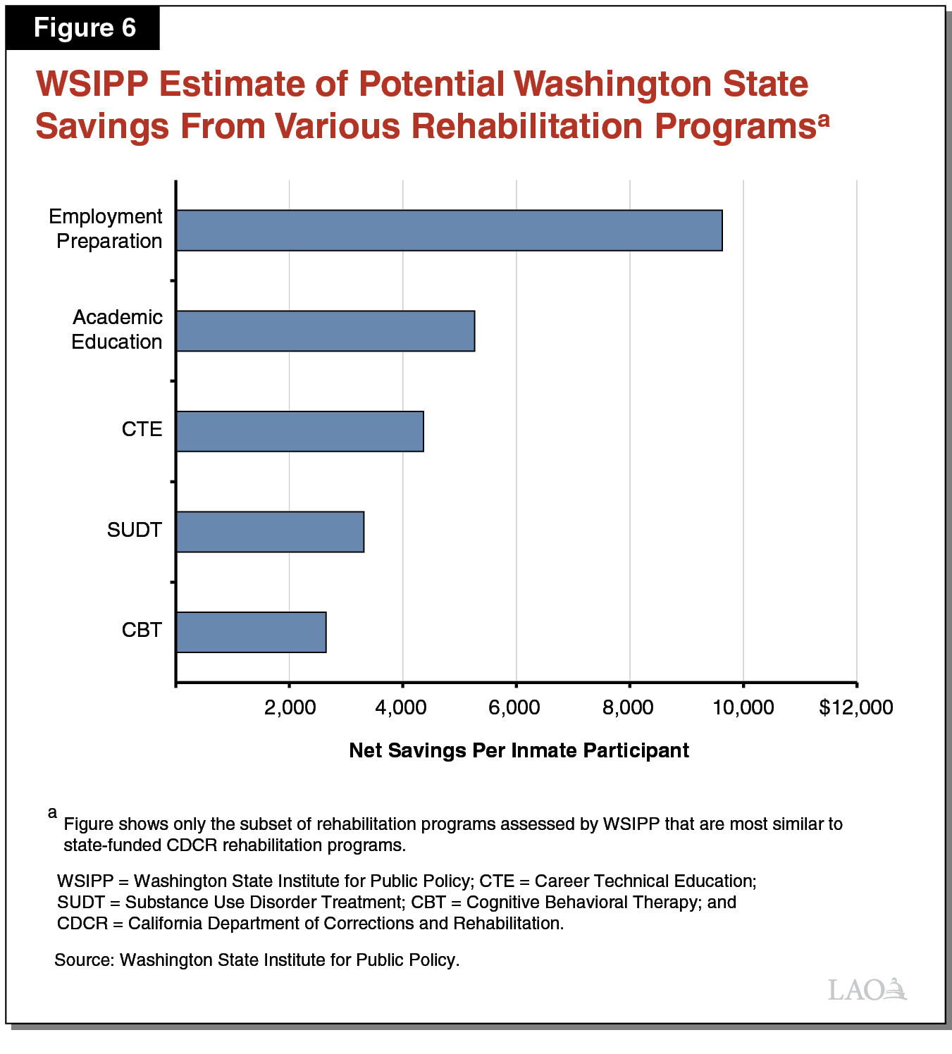 Figure 6 - WSIPP Estimate of Potential Washington State Savings from Various Rehabiliation Programs
