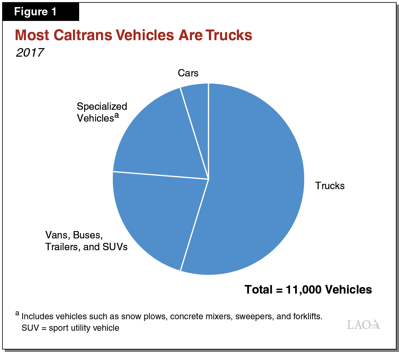 Figure 1 Most Caltrans Vehicles Are Trucks
