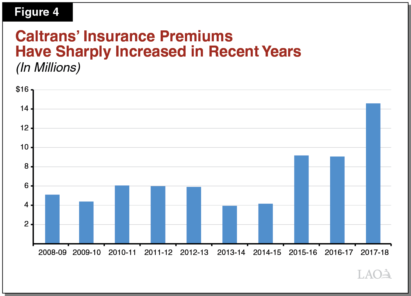 Figure 4 - Caltrans' Insurance Premiums Have Sharply Increased in Recent Years