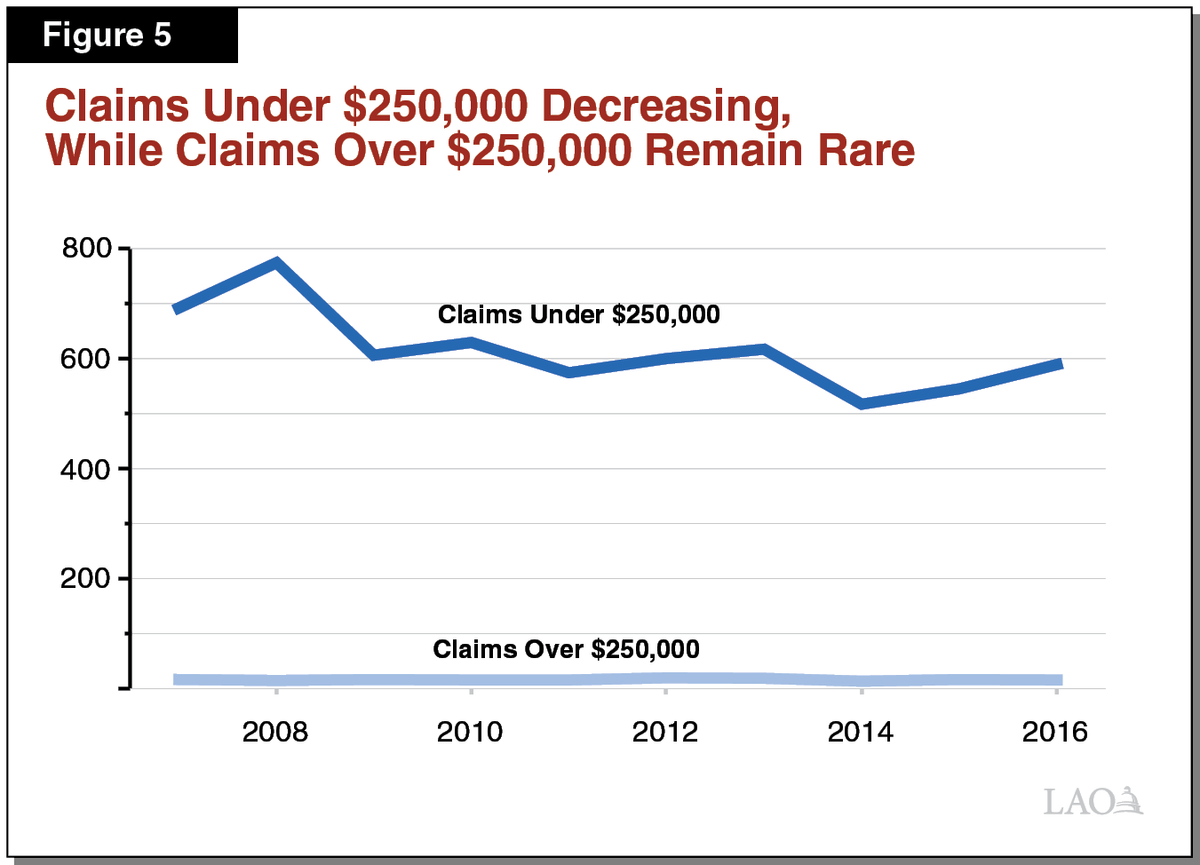 Figure 5 - Small Claims Decreasing, Large Claims Remain Very Rare