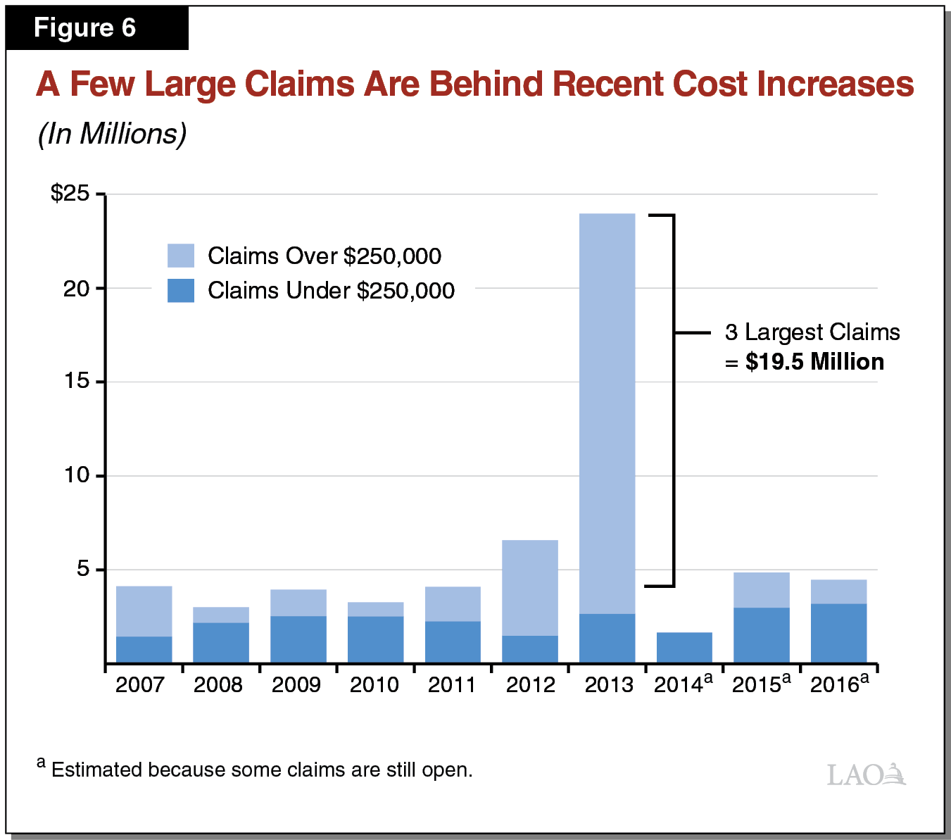 Figure 6 - A Few Large Claims Are Behind Recent Cost Increases