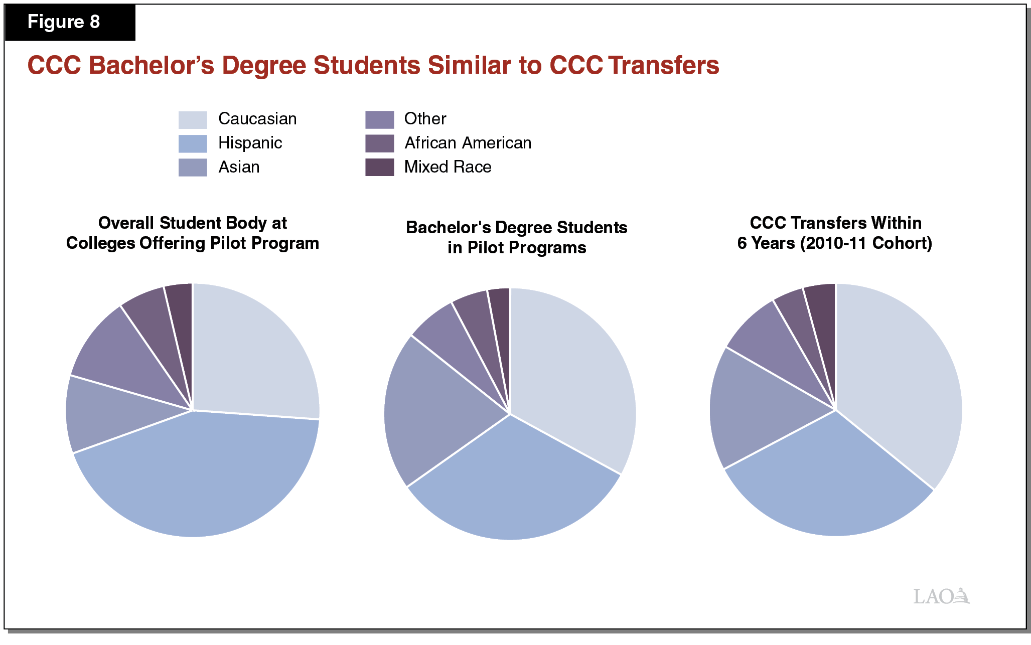 Figure 8 CCC Bachelor's Degree Student Similar