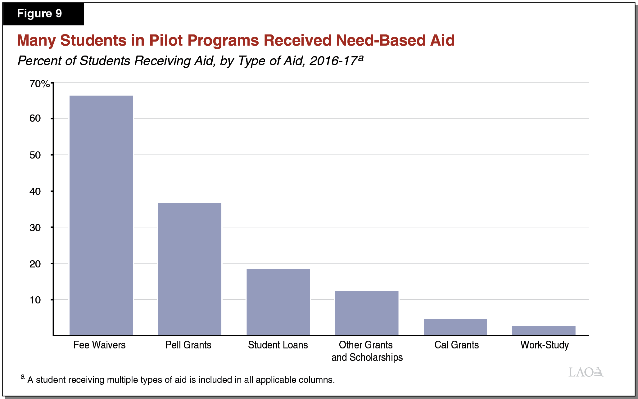 Figure 9 - Two-Thirds of Pilot Program Students Received Need-Based Aid
