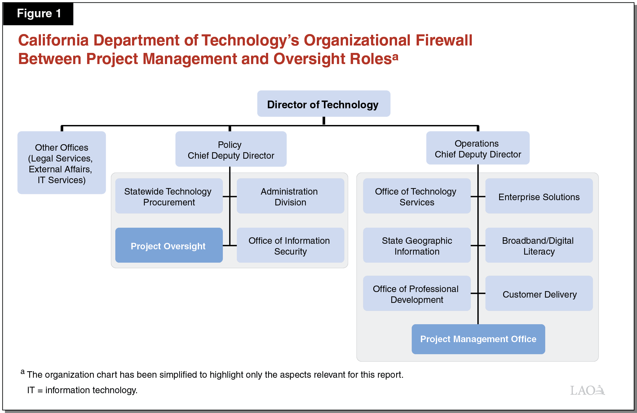 Figure 1 - California Department of Technology's Organizational Firewall Between Project Management and Oversight Roles
