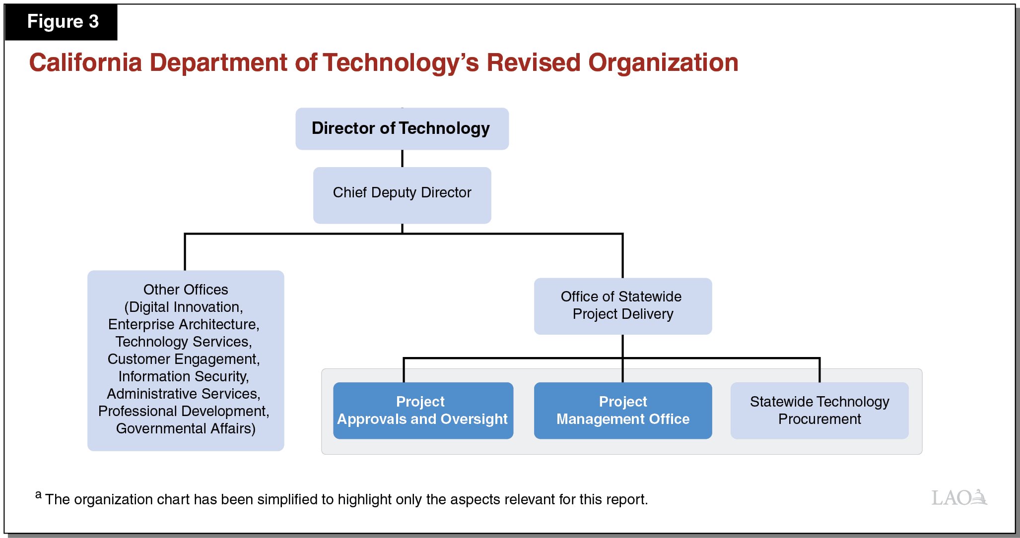 Figure 3 - California Department of Technology's Revised Organization