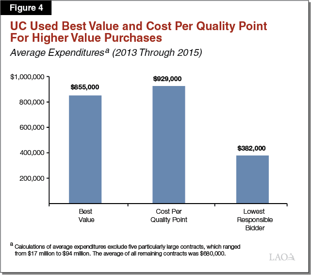 Figure 4 - UC Used Best Value and Cost Per Quality Point for Higher Value Purchases